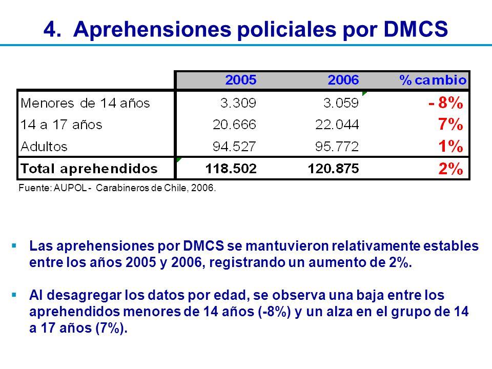 Aprehensiones policiales, según delito El 58% de los detenidos por DMCS corresponde a hurtos.
