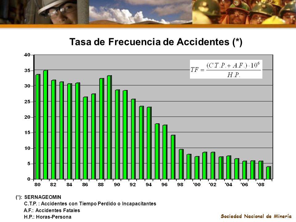 Sociedad Nacional de Minería (*): SERNAGEOMIN C.T.P. : Accidentes con Tiempo Perdido o Incapacitantes A.F.: Accidentes Fatales H.P.: Horas-Persona Tas
