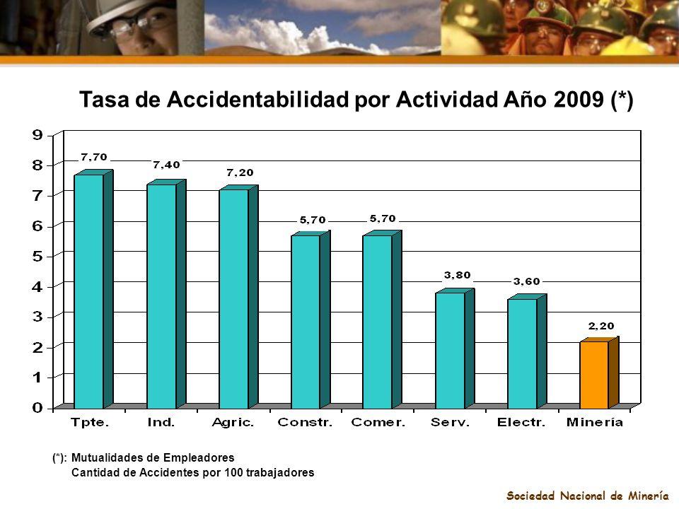 Sociedad Nacional de Minería Tasa de Accidentabilidad por Actividad Año 2009 (*) (*): Mutualidades de Empleadores Cantidad de Accidentes por 100 traba