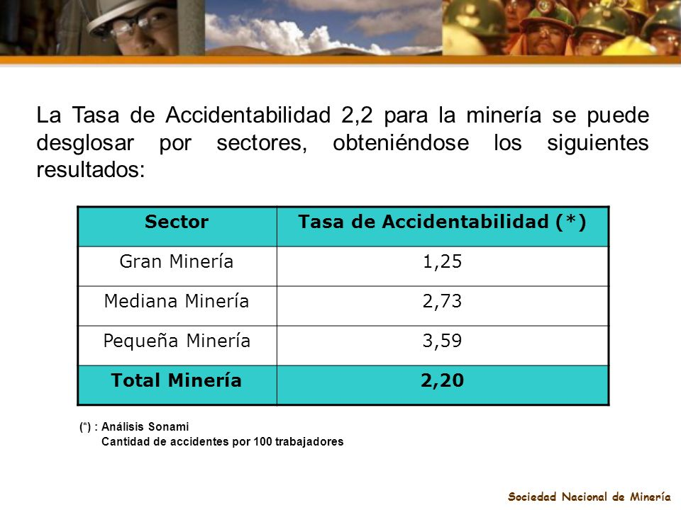 Sociedad Nacional de Minería SectorTasa de Accidentabilidad (*) Gran Minería1,25 Mediana Minería2,73 Pequeña Minería3,59 Total Minería2,20 (*) : Análi