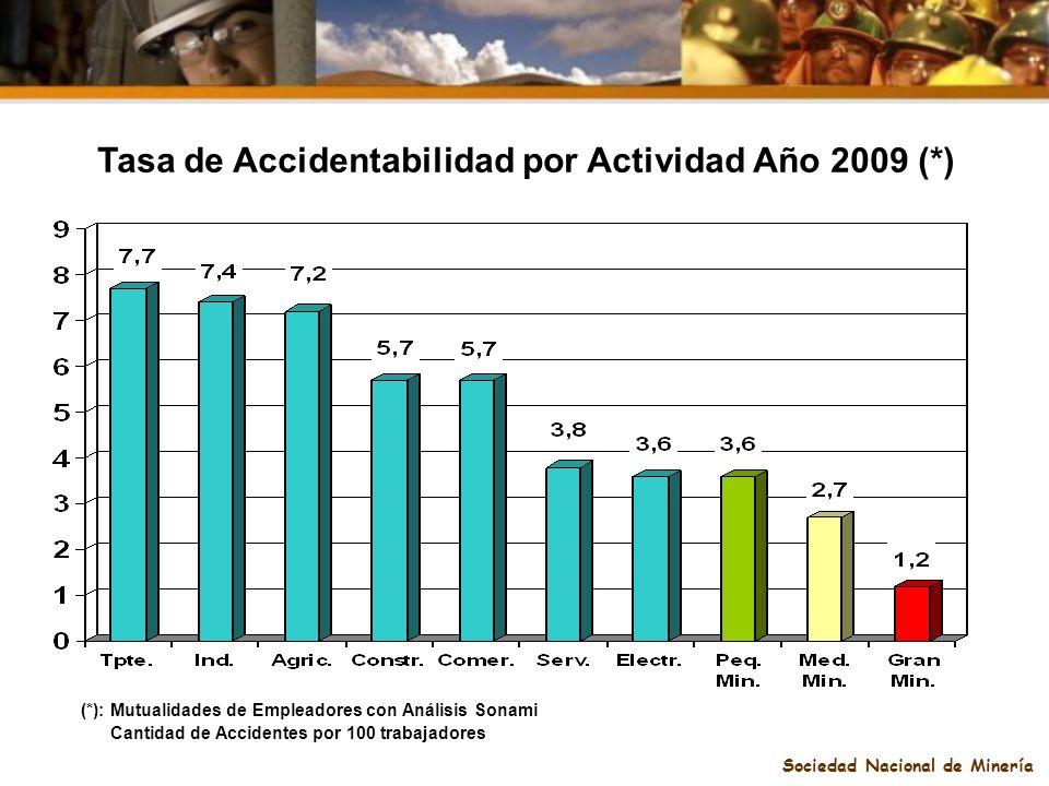 Sociedad Nacional de Minería Tasa de Accidentabilidad por Actividad Año 2009 (*) (*): Mutualidades de Empleadores con Análisis Sonami Cantidad de Acci