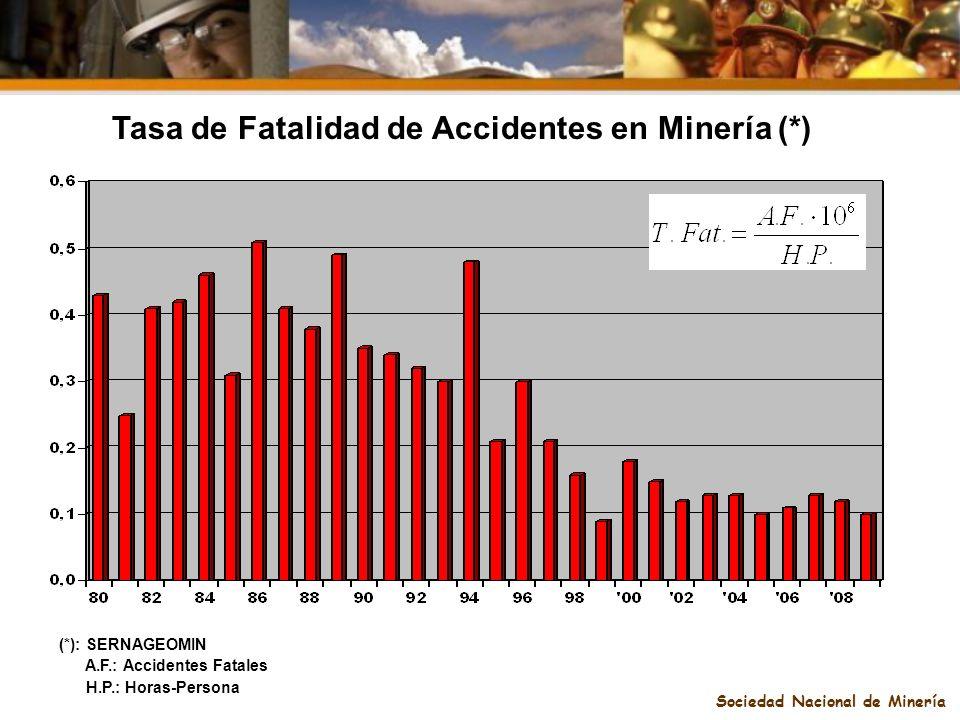 Sociedad Nacional de Minería Tasa de Fatalidad de Accidentes en Minería (*) (*): SERNAGEOMIN A.F.: Accidentes Fatales H.P.: Horas-Persona