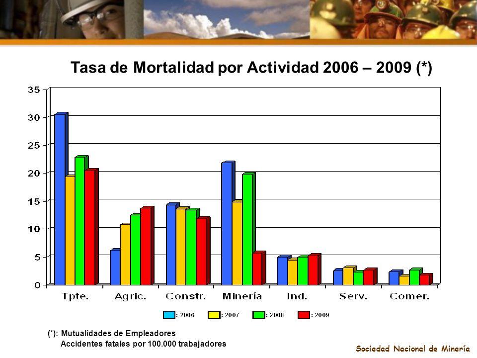 Sociedad Nacional de Minería Tasa de Mortalidad por Actividad 2006 – 2009 (*) (*): Mutualidades de Empleadores Accidentes fatales por 100.000 trabajad