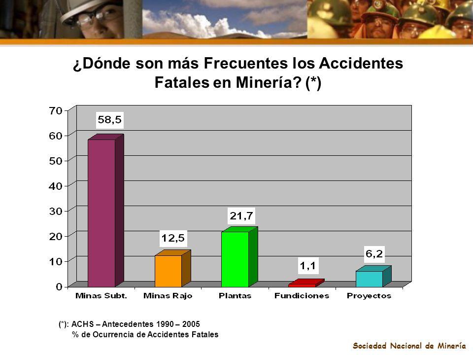 Sociedad Nacional de Minería ¿Dónde son más Frecuentes los Accidentes Fatales en Minería? (*) (*): ACHS – Antecedentes 1990 – 2005 % de Ocurrencia de