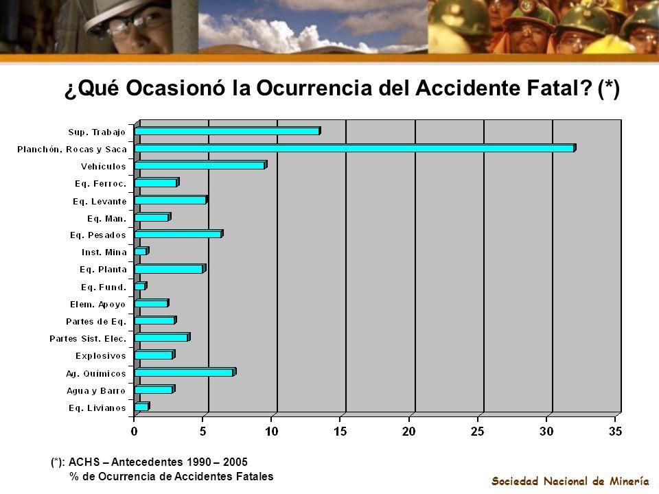 Sociedad Nacional de Minería ¿Qué Ocasionó la Ocurrencia del Accidente Fatal? (*) (*): ACHS – Antecedentes 1990 – 2005 % de Ocurrencia de Accidentes F
