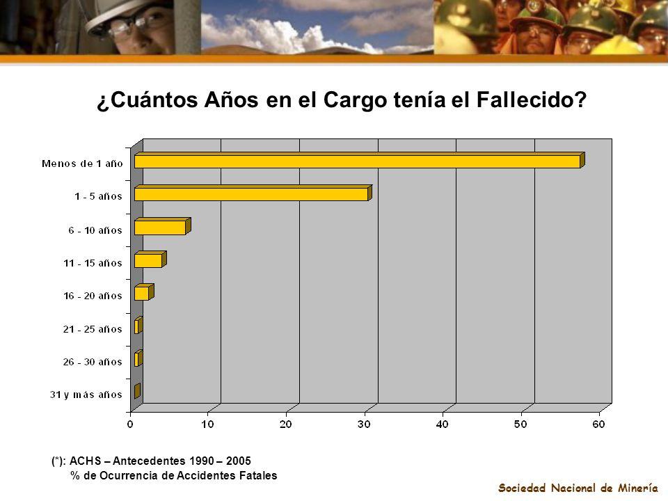 Sociedad Nacional de Minería ¿Cuántos Años en el Cargo tenía el Fallecido? (*): ACHS – Antecedentes 1990 – 2005 % de Ocurrencia de Accidentes Fatales