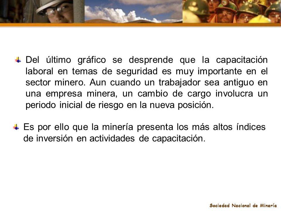 Sociedad Nacional de Minería Del último gráfico se desprende que la capacitación laboral en temas de seguridad es muy importante en el sector minero.
