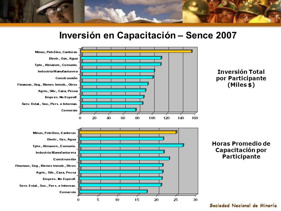 Sociedad Nacional de Minería Inversión en Capacitación – Sence 2007 Inversión Total por Participante (Miles $) Horas Promedio de Capacitación por Part
