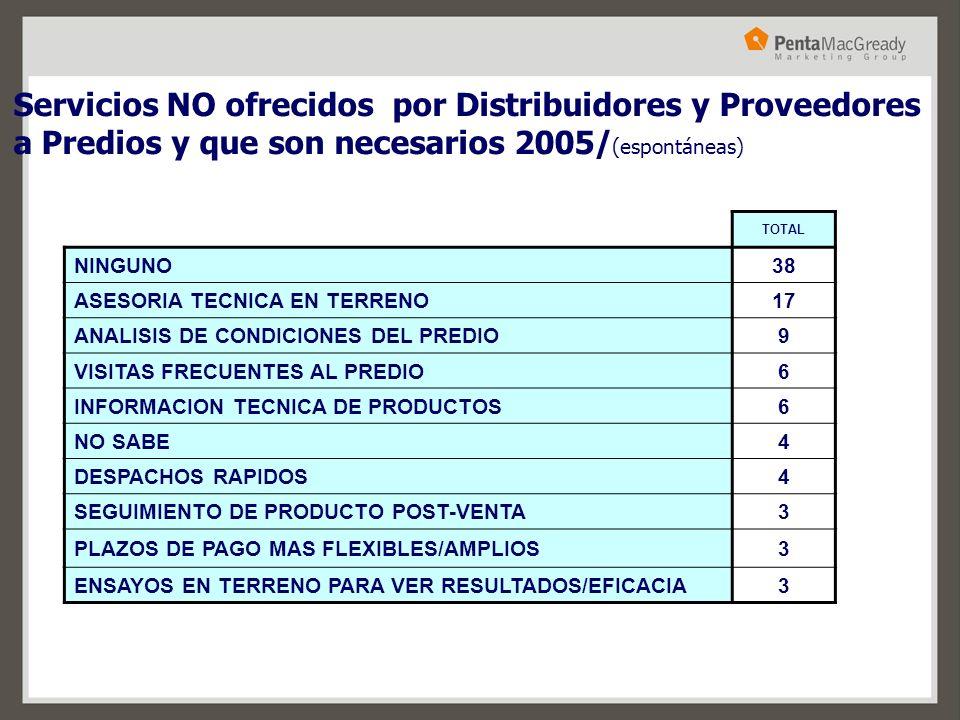 Servicios NO ofrecidos por Distribuidores y Proveedores a Predios y que son necesarios 2005/ (espontáneas) TOTAL NINGUNO38 ASESORIA TECNICA EN TERRENO