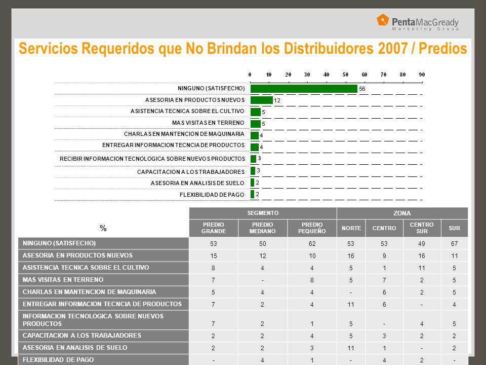 Servicios Requeridos que No Brindan los Distribuidores 2007 / Predios NINGUNO (SATISFECHO) ASESORIA EN PRODUCTOS NUEVOS ASISTENCIA TECNICA SOBRE EL CU