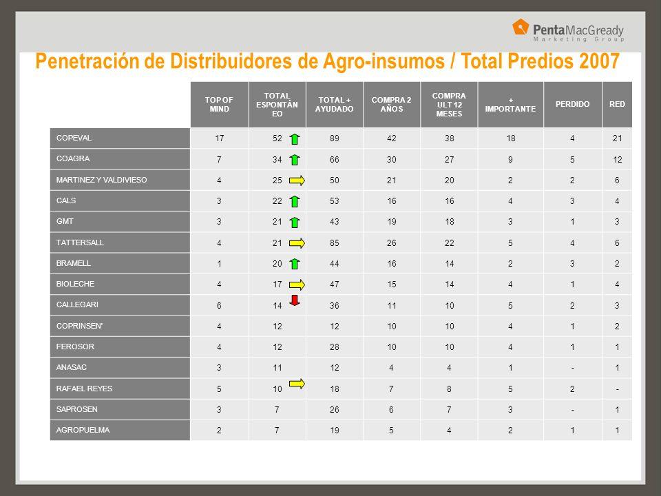 Penetración de Distribuidores de Agro-insumos / Total Predios 2007 % TOP OF MIND TOTAL ESPONTÁN EO TOTAL + AYUDADO COMPRA 2 AÑOS COMPRA ULT 12 MESES +