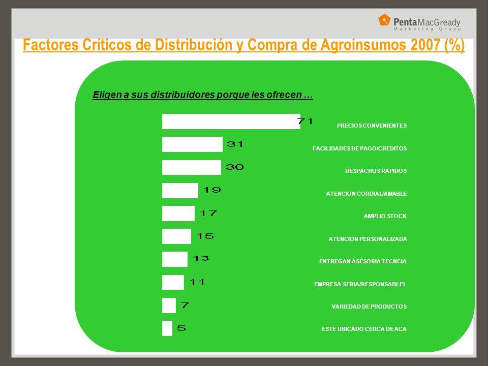 Factores Críticos de Distribución y Compra de Agroinsumos 2007 (%) Eligen a sus distribuidores porque les ofrecen … PRECIOS CONVENIENTES FACILIDADES D