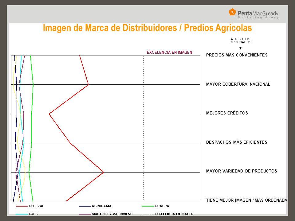 Imagen de Marca de Distribuidores / Predios Agrícolas EXCELENCIA EN IMAGEN ATRIBUTOS ORDENADOS PRECIOS MAS CONVENIENTES MAYOR COBERTURA NACIONAL MEJOR