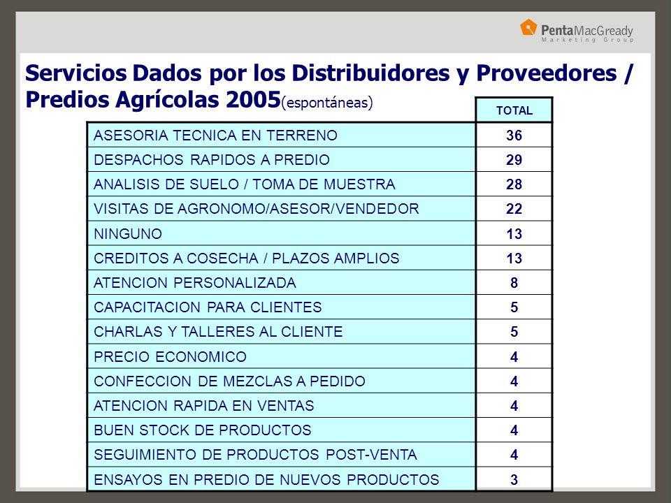 Servicios Dados por los Distribuidores y Proveedores / Predios Agrícolas 2005 (espontáneas) TOTAL ASESORIA TECNICA EN TERRENO36 DESPACHOS RAPIDOS A PR