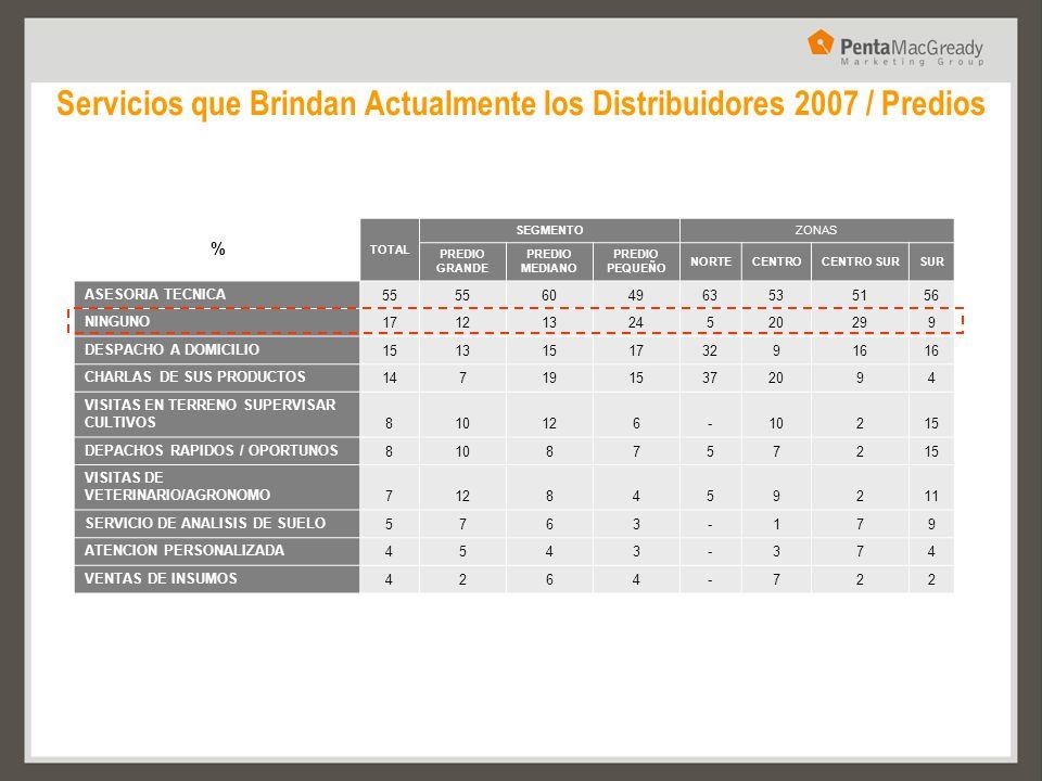 Servicios que Brindan Actualmente los Distribuidores 2007 / Predios % TOTAL SEGMENTOZONAS PREDIO GRANDE PREDIO MEDIANO PREDIO PEQUEÑO NORTECENTROCENTR