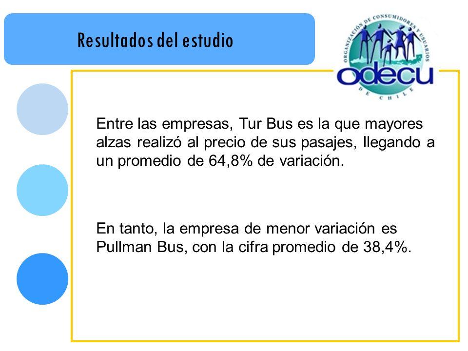 Resultados del estudio Entre las empresas, Tur Bus es la que mayores alzas realizó al precio de sus pasajes, llegando a un promedio de 64,8% de variación.
