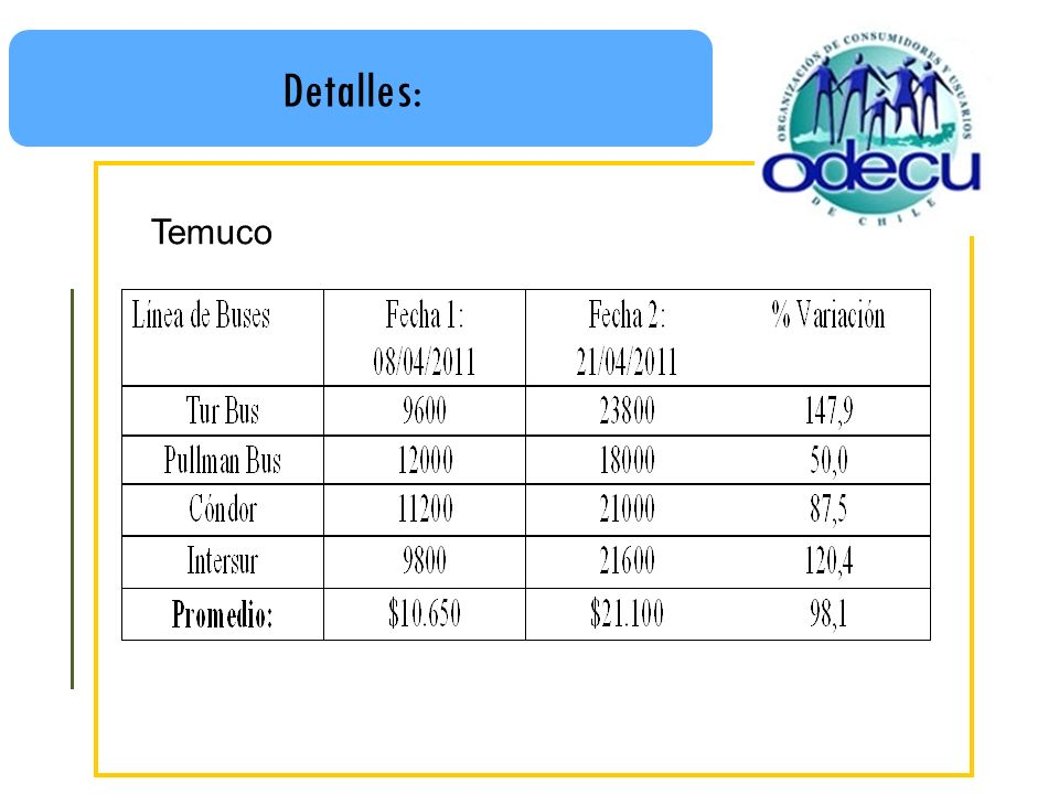 Detalles: Temuco