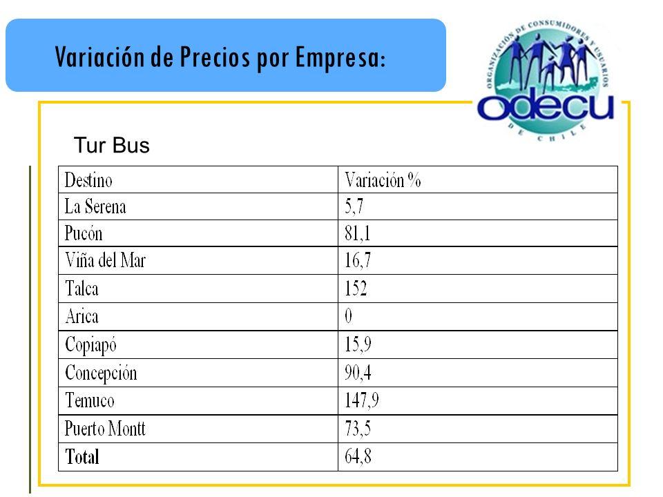Variación de Precios por Empresa: Tur Bus