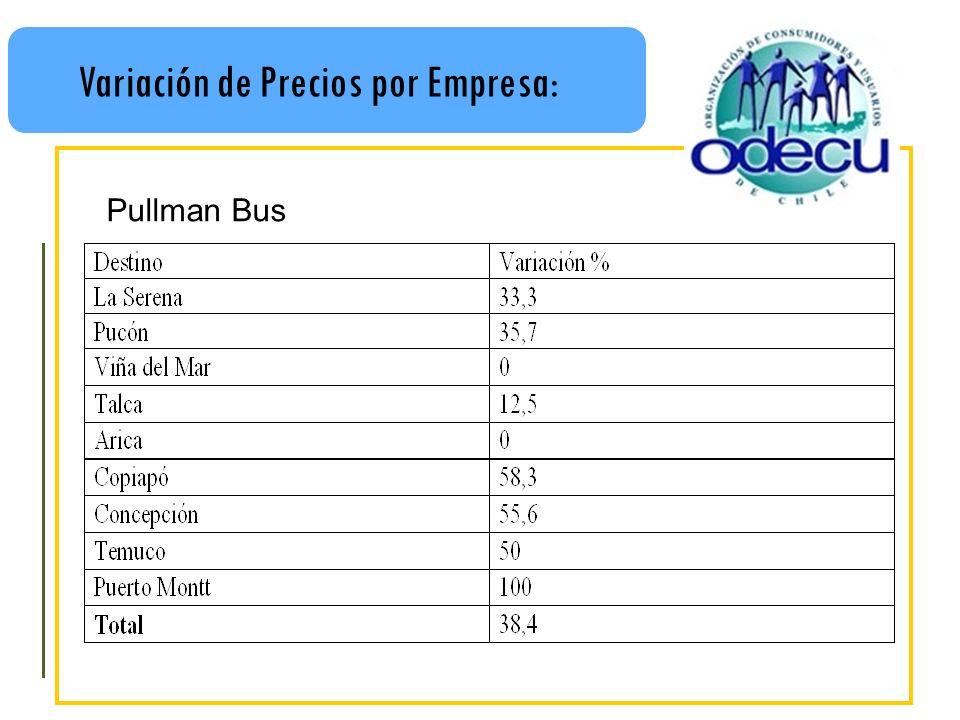 Variación de Precios por Empresa: Pullman Bus