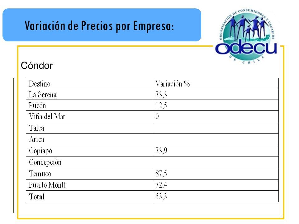 Variación de Precios por Empresa: Cóndor