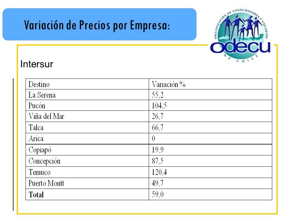 Variación de Precios por Empresa: Intersur