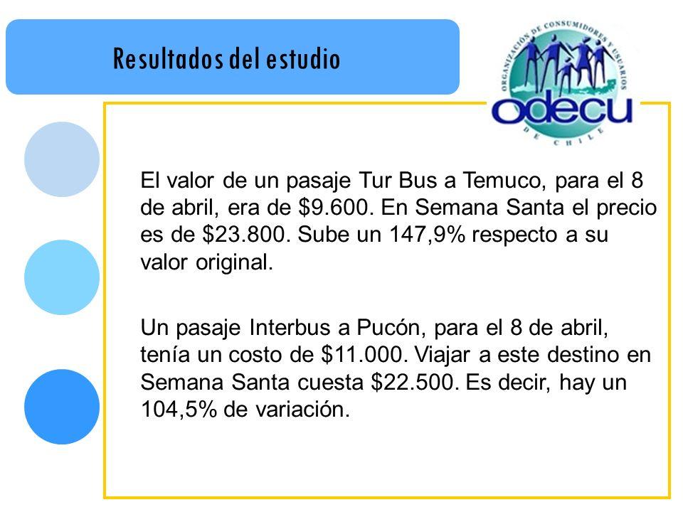 Resultados del estudio El valor de un pasaje Tur Bus a Temuco, para el 8 de abril, era de $9.600. En Semana Santa el precio es de $23.800. Sube un 147