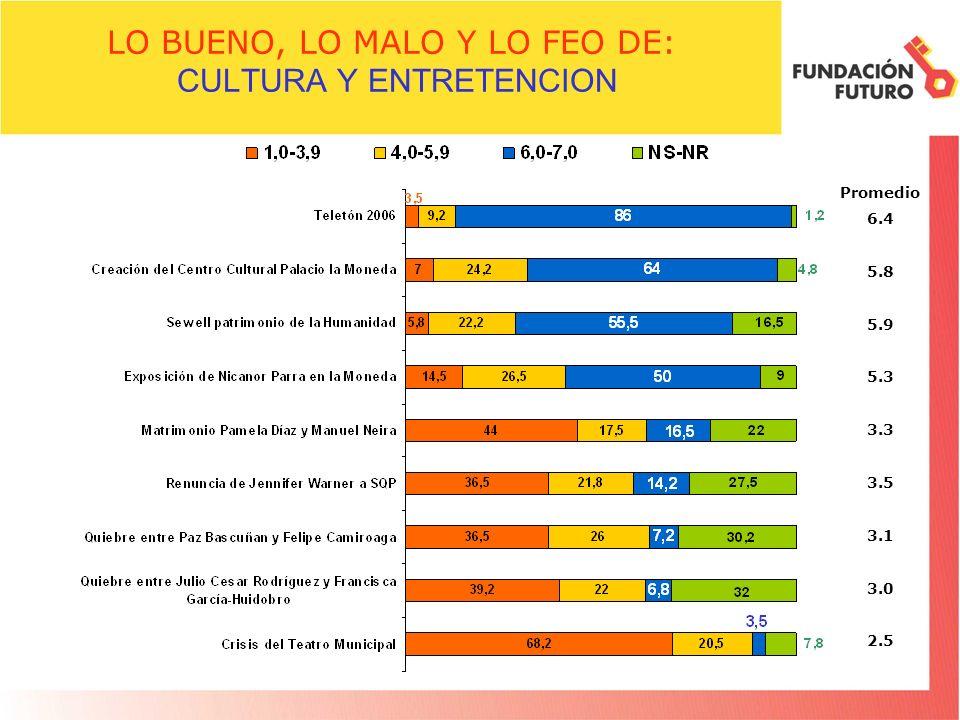 LO BUENO, LO MALO Y LO FEO DE: CULTURA Y ENTRETENCION Promedio 6.4 5.8 5.9 5.3 3.3 3.5 3.1 3.0 2.5