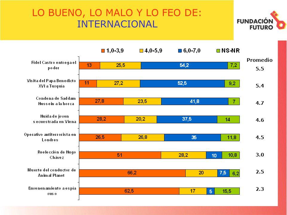 LO BUENO, LO MALO Y LO FEO DE: INTERNACIONAL Promedio 5.5 5.4 4.7 4.6 4.5 3.0 2.5 2.3