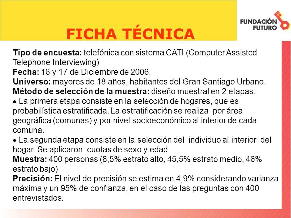 FICHA TÉCNICA Tipo de encuesta: telefónica con sistema CATI (Computer Assisted Telephone Interviewing) Fecha: 16 y 17 de Diciembre de 2006.