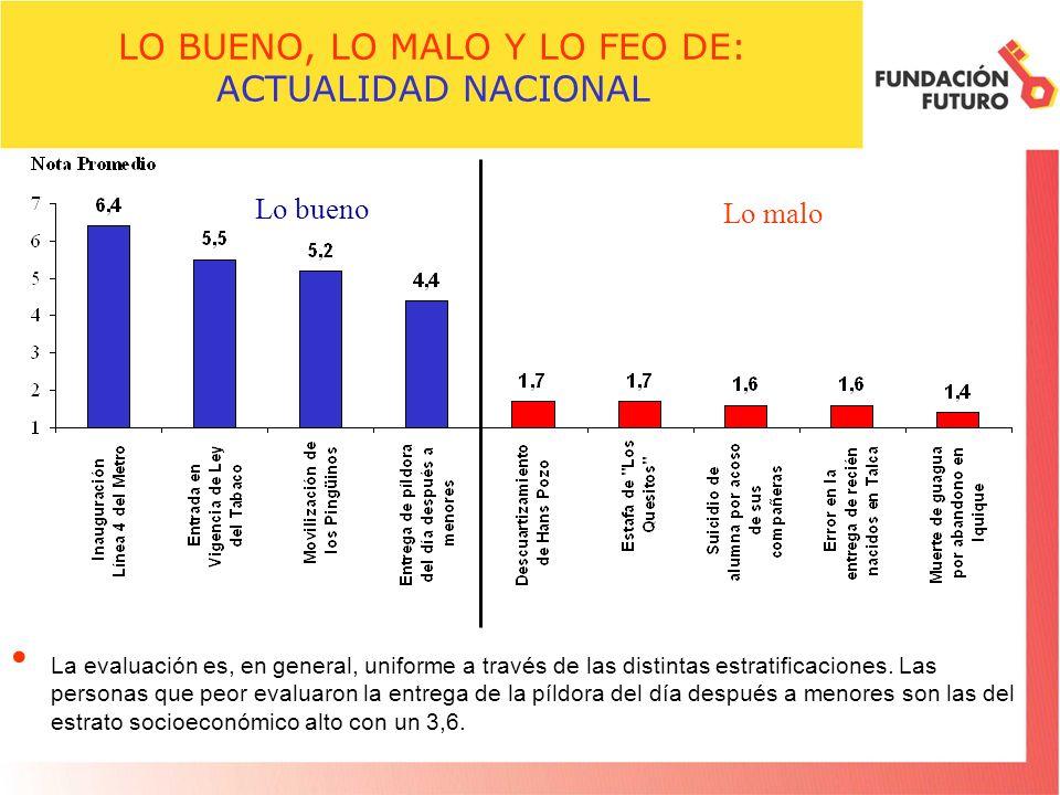 LO BUENO, LO MALO Y LO FEO DE: ACTUALIDAD NACIONAL La evaluación es, en general, uniforme a través de las distintas estratificaciones.