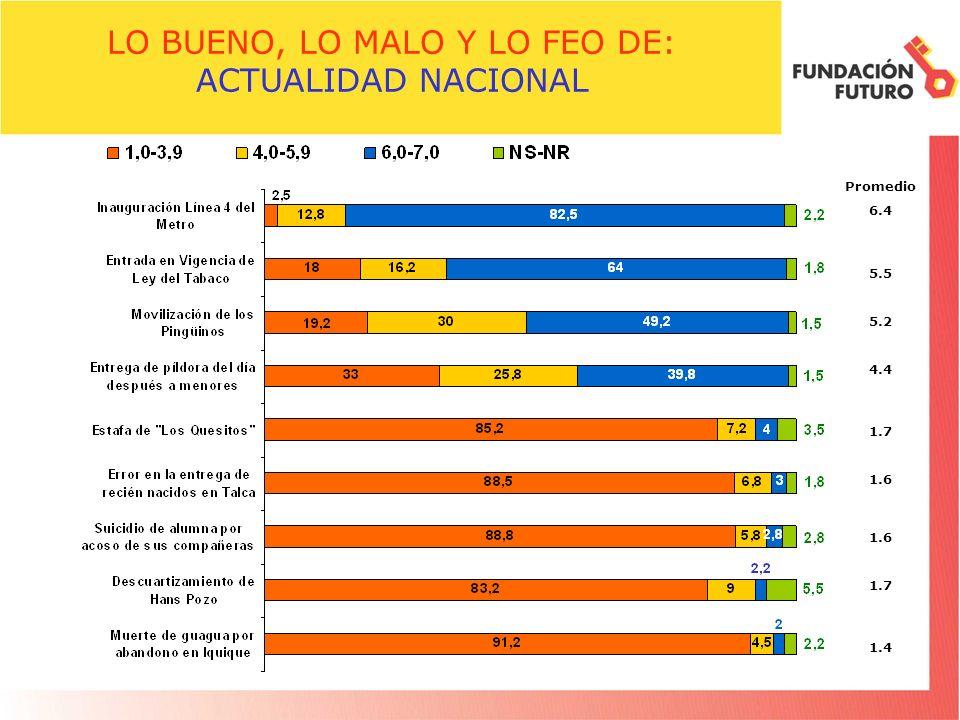 LO BUENO, LO MALO Y LO FEO DE: ACTUALIDAD NACIONAL Promedio 6.4 5.5 5.2 4.4 1.7 1.6 1.7 1.4