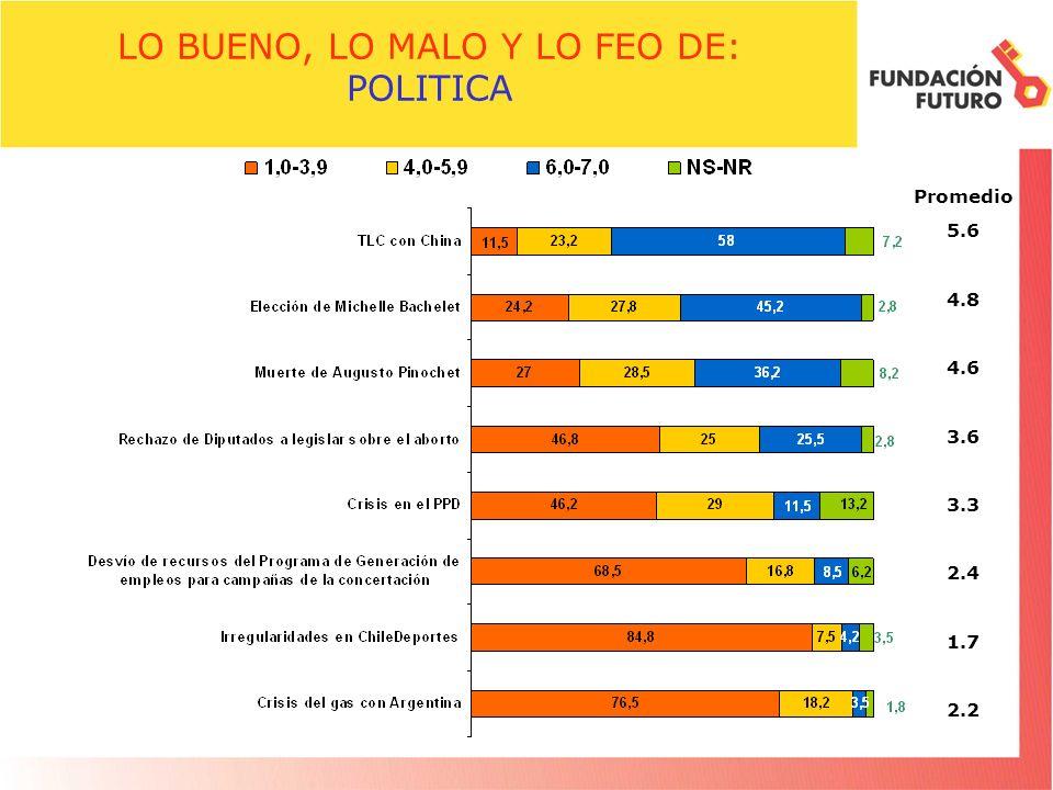 LO BUENO, LO MALO Y LO FEO DE: POLITICA Promedio 5.6 4.8 4.6 3.6 3.3 2.4 1.7 2.2