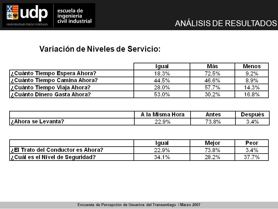 Encuesta de Percepción de Usuarios del Transantiago / Marzo 2007 Variación de Niveles de Servicio: ANÁLISIS DE RESULTADOS
