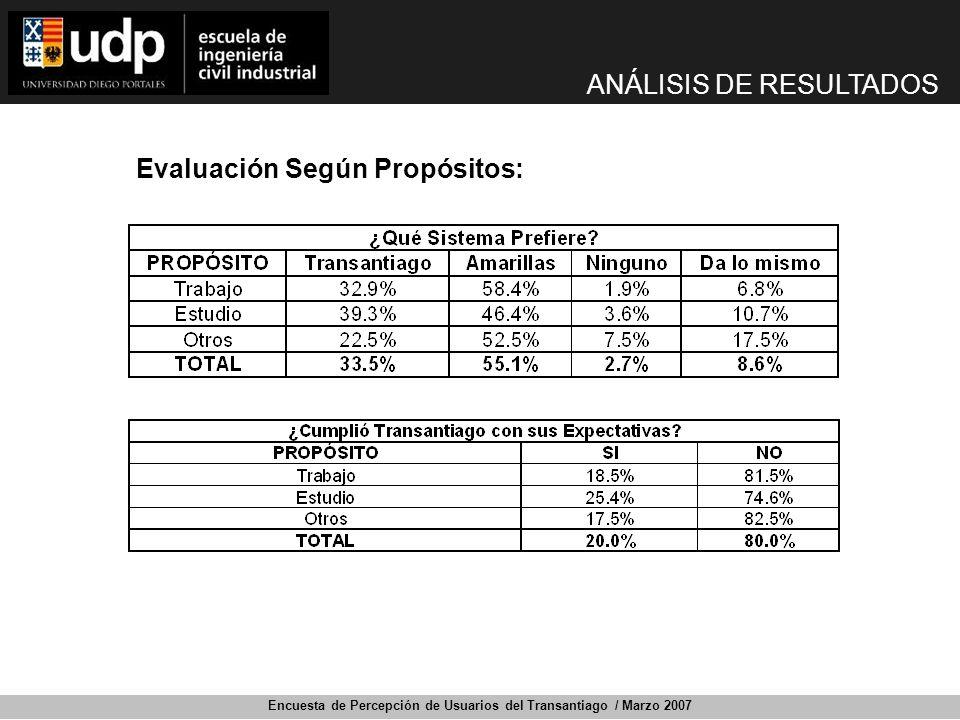 Encuesta de Percepción de Usuarios del Transantiago / Marzo 2007 Evaluación Según Propósitos: ANÁLISIS DE RESULTADOS