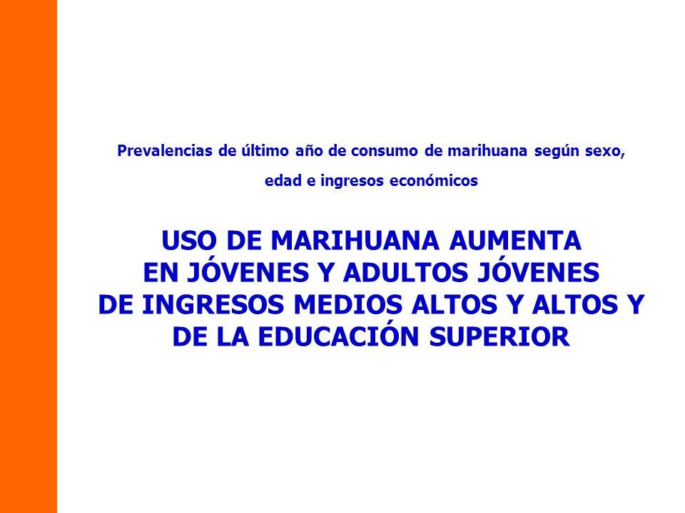 Prevalencias de último año de consumo de marihuana según sexo, edad e ingresos económicos USO DE MARIHUANA AUMENTA EN JÓVENES Y ADULTOS JÓVENES DE INGRESOS MEDIOS ALTOS Y ALTOS Y DE LA EDUCACIÓN SUPERIOR