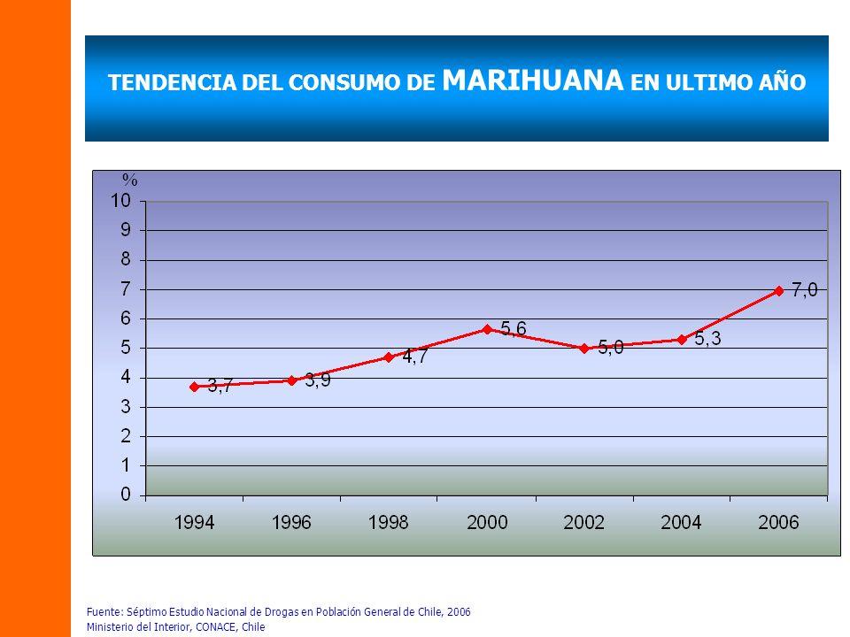 TENDENCIA DEL CONSUMO DE MARIHUANA EN ULTIMO AÑO Fuente: Séptimo Estudio Nacional de Drogas en Población General de Chile, 2006 Ministerio del Interio