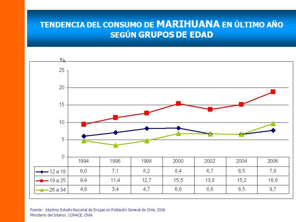 TENDENCIA DEL CONSUMO DE MARIHUANA EN ÚLTIMO AÑO SEGÚN GRUPOS DE EDAD Fuente: Séptimo Estudio Nacional de Drogas en Población General de Chile, 2006 M