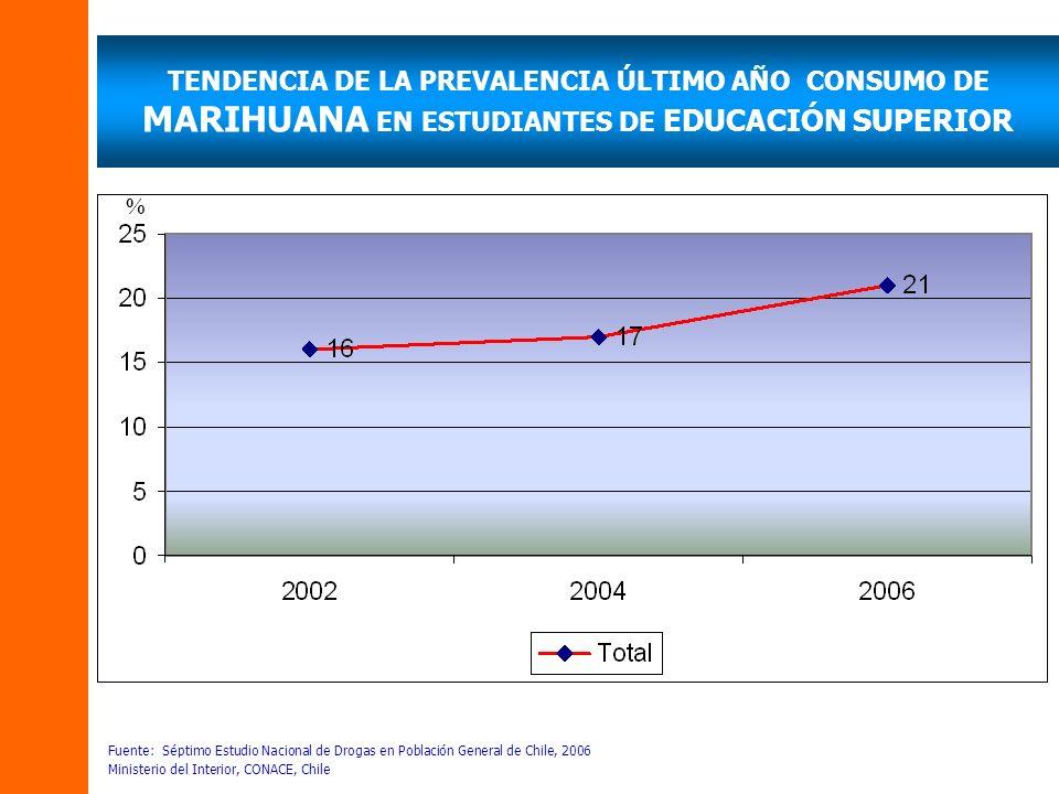 TENDENCIA DE LA PREVALENCIA ÚLTIMO AÑO CONSUMO DE MARIHUANA EN ESTUDIANTES DE EDUCACIÓN SUPERIOR Fuente: Séptimo Estudio Nacional de Drogas en Población General de Chile, 2006 Ministerio del Interior, CONACE, Chile %