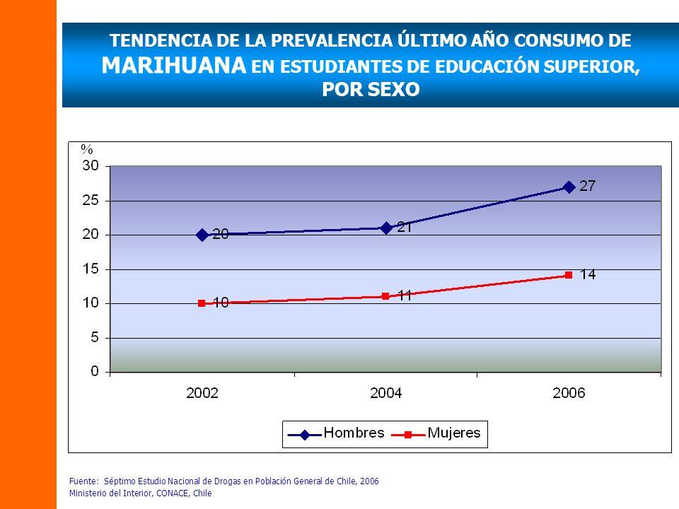 TENDENCIA DE LA PREVALENCIA ÚLTIMO AÑO CONSUMO DE MARIHUANA EN ESTUDIANTES DE EDUCACIÓN SUPERIOR, POR SEXO Fuente: Séptimo Estudio Nacional de Drogas en Población General de Chile, 2006 Ministerio del Interior, CONACE, Chile %