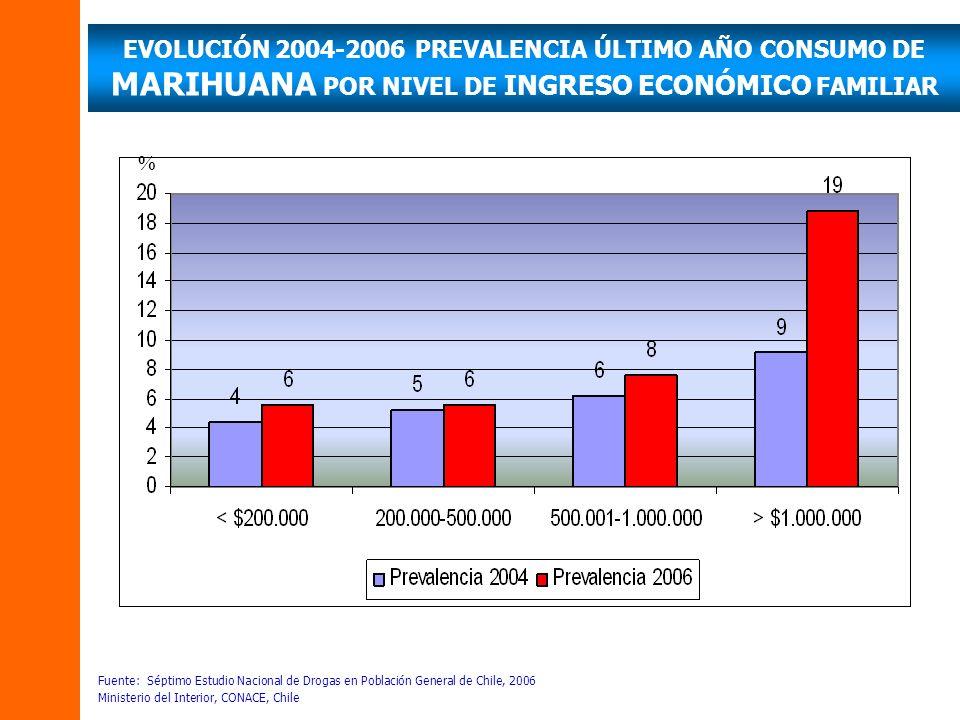 EVOLUCIÓN 2004-2006 PREVALENCIA ÚLTIMO AÑO CONSUMO DE MARIHUANA POR NIVEL DE INGRESO ECONÓMICO FAMILIAR Fuente: Séptimo Estudio Nacional de Drogas en
