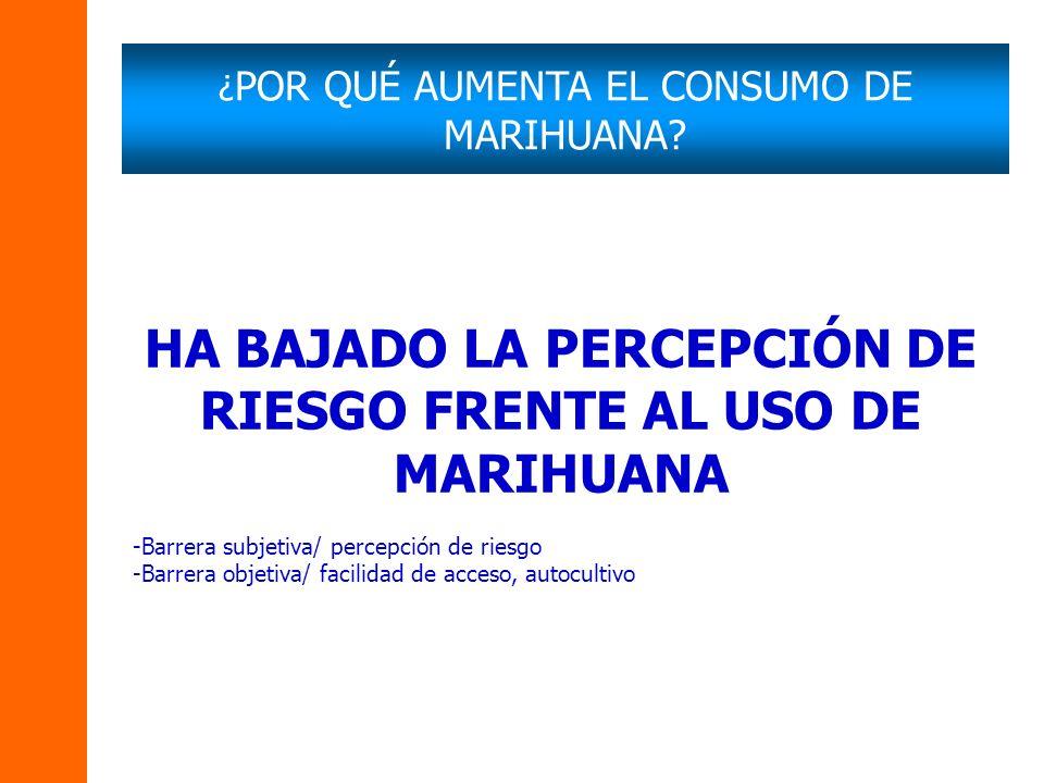 HA BAJADO LA PERCEPCIÓN DE RIESGO FRENTE AL USO DE MARIHUANA -Barrera subjetiva/ percepción de riesgo -Barrera objetiva/ facilidad de acceso, autocult