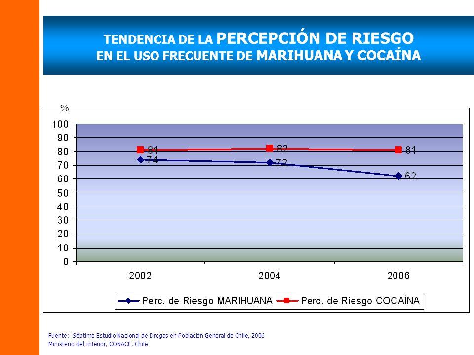 TENDENCIA DE LA PERCEPCIÓN DE RIESGO EN EL USO FRECUENTE DE MARIHUANA Y COCAÍNA Fuente: Séptimo Estudio Nacional de Drogas en Población General de Chile, 2006 Ministerio del Interior, CONACE, Chile %