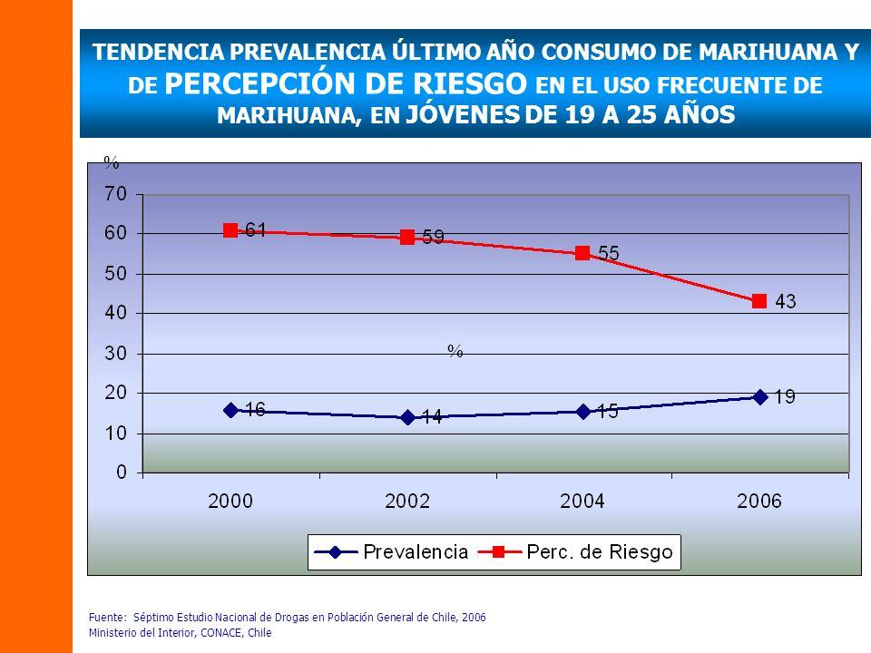 TENDENCIA PREVALENCIA ÚLTIMO AÑO CONSUMO DE MARIHUANA Y DE PERCEPCIÓN DE RIESGO EN EL USO FRECUENTE DE MARIHUANA, EN JÓVENES DE 19 A 25 AÑOS Fuente: Séptimo Estudio Nacional de Drogas en Población General de Chile, 2006 Ministerio del Interior, CONACE, Chile % %