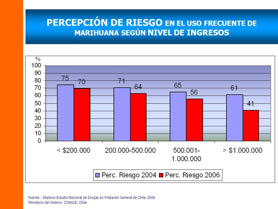PERCEPCIÓN DE RIESGO EN EL USO FRECUENTE DE MARIHUANA SEGÚN NIVEL DE INGRESOS Fuente: Séptimo Estudio Nacional de Drogas en Población General de Chile
