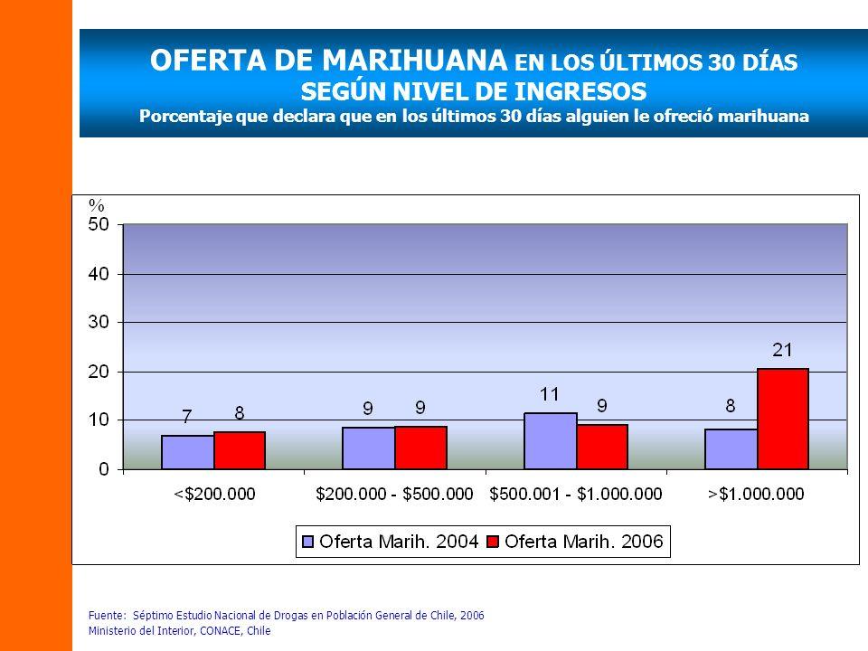 OFERTA DE MARIHUANA EN LOS ÚLTIMOS 30 DÍAS SEGÚN NIVEL DE INGRESOS Porcentaje que declara que en los últimos 30 días alguien le ofreció marihuana Fuen