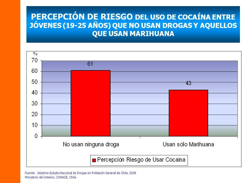 PERCEPCIÓN DE RIESGO DEL USO DE COCAÍNA ENTRE JÓVENES (19-25 AÑOS) QUE NO USAN DROGAS Y AQUELLOS QUE USAN MARIHUANA Fuente: Séptimo Estudio Nacional d