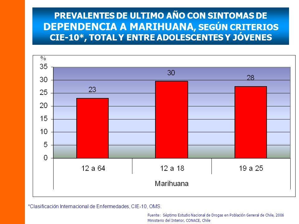 PREVALENTES DE ULTIMO AÑO CON SINTOMAS DE DEPENDENCIA A MARIHUANA, SEGÚN CRITERIOS CIE-10*, TOTAL Y ENTRE ADOLESCENTES Y JÓVENES Fuente: Séptimo Estud