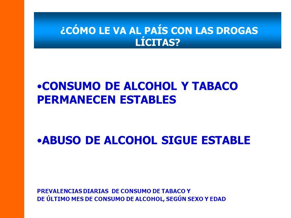 CONSUMO DE ALCOHOL Y TABACO PERMANECEN ESTABLES ABUSO DE ALCOHOL SIGUE ESTABLE PREVALENCIAS DIARIAS DE CONSUMO DE TABACO Y DE ÚLTIMO MES DE CONSUMO DE ALCOHOL, SEGÚN SEXO Y EDAD ¿CÓMO LE VA AL PAÍS CON LAS DROGAS LÍCITAS