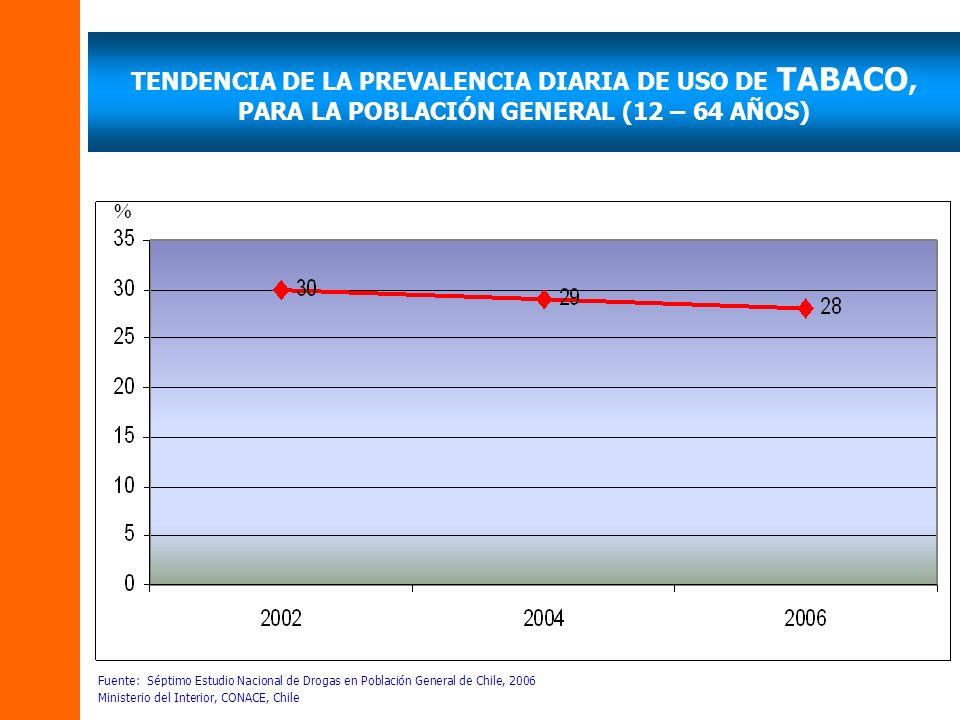 TENDENCIA DE LA PREVALENCIA DIARIA DE USO DE TABACO, PARA LA POBLACIÓN GENERAL (12 – 64 AÑOS) Fuente: Séptimo Estudio Nacional de Drogas en Población General de Chile, 2006 Ministerio del Interior, CONACE, Chile %