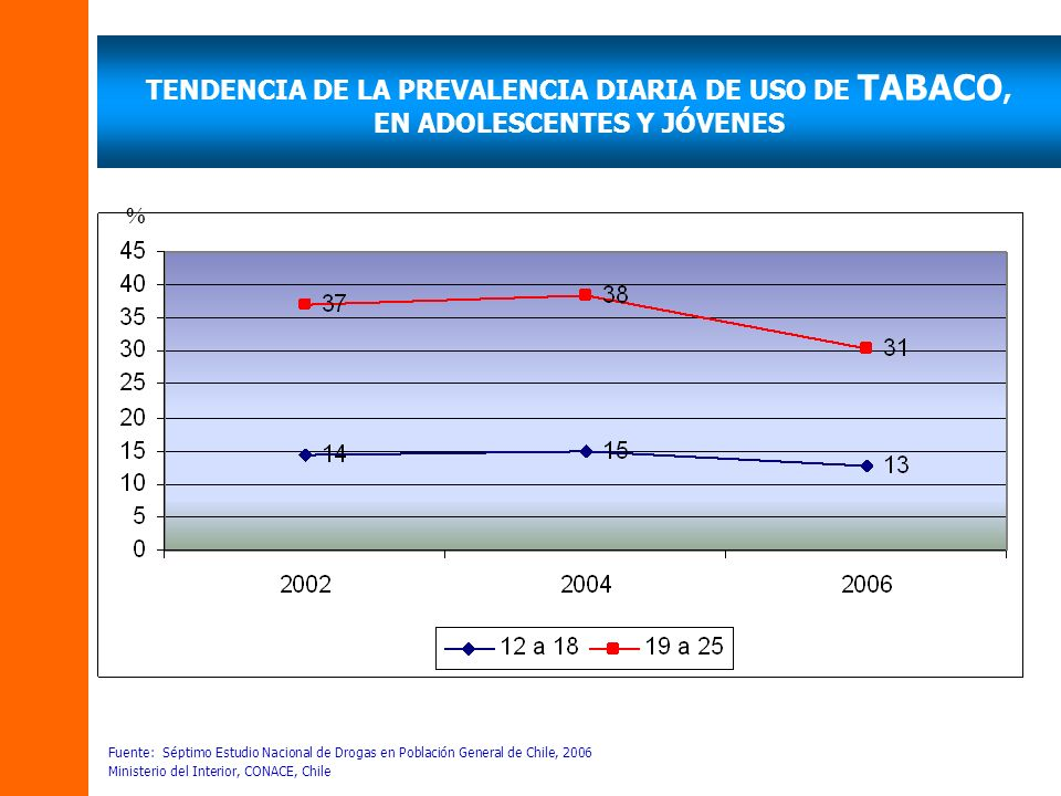 TENDENCIA DE LA PREVALENCIA DIARIA DE USO DE TABACO, EN ADOLESCENTES Y JÓVENES Fuente: Séptimo Estudio Nacional de Drogas en Población General de Chil